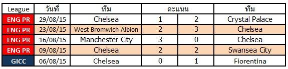 ผลการแข่งขันล่าสุดของ Chelsea   ชนะ 1   แพ้ 3   เสมอ 1