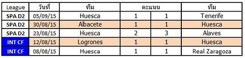 ผลการแข่งขันล่าสุดของ Huesca   ชนะ 0   แพ้ 1   เสมอ 4