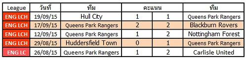 ผลการแข่งขันล่าสุดของ Queens Park Rangers    ชนะ 1   แพ้ 2   เสมอ 2