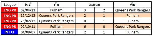สถิติการเจอกันระหว่างทีม Fulham  VS  Queens Park Rangers