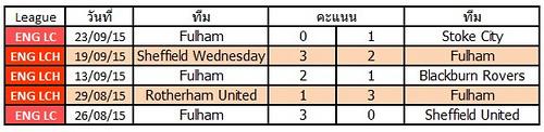 ผลการแข่งขันล่าสุดของ Fulham   ชนะ 3   แพ้ 2  เสมอ 0