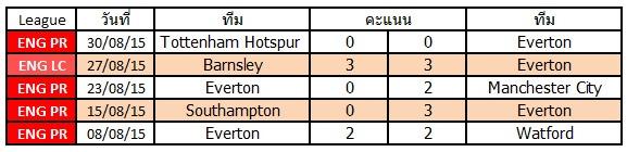 ผลการแข่งขันล่าสุดของ Everton   ชนะ 1   แพ้ 1  เสมอ 3