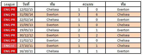 สถิติการเจอกันระหว่างทีม Everton  VS  Chelsea