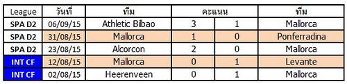ผลการแข่งขันล่าสุดของ Mallorca   ชนะ 2   แพ้ 3  เสมอ 0